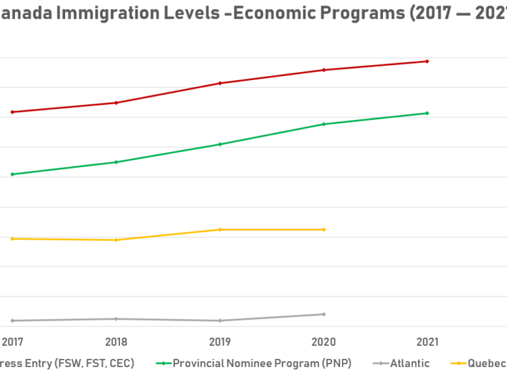 New immigration opportunities across Canada